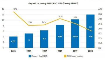 Năm 2020, thị trường TMĐT có mức tăng trưởng 18% với quy mô đạt 11,8 tỉ USD Ảnh: Bộ Công thương