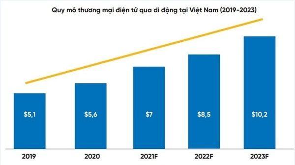 Quy mô TMĐT qua di động tại Việt Nam 2019 - 2023 Ảnh: JP Morgan