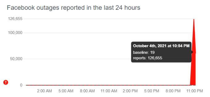 Báo cáo lỗi tăng vọt với Facebook trên Downdetector.
